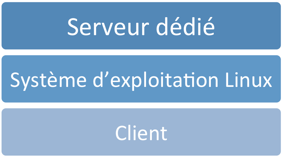Un hébergement Web Cloud ?